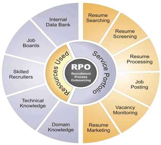 recruitment process outsourcing essay Sevenstep is a globally recognized leader in recruitment outsourcing known for its unbounded vision and partnership-driven approach with a delivery footprint spanning six continents, sevenstep persistently defies industry convention to foster client engagements that grow, last and win.